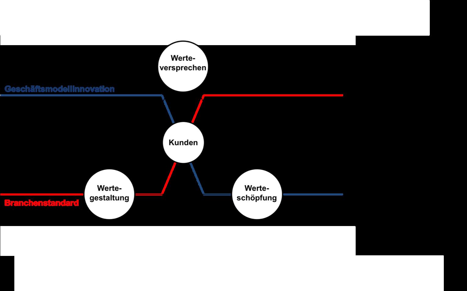 Definition Geschäftsmodellinnovation