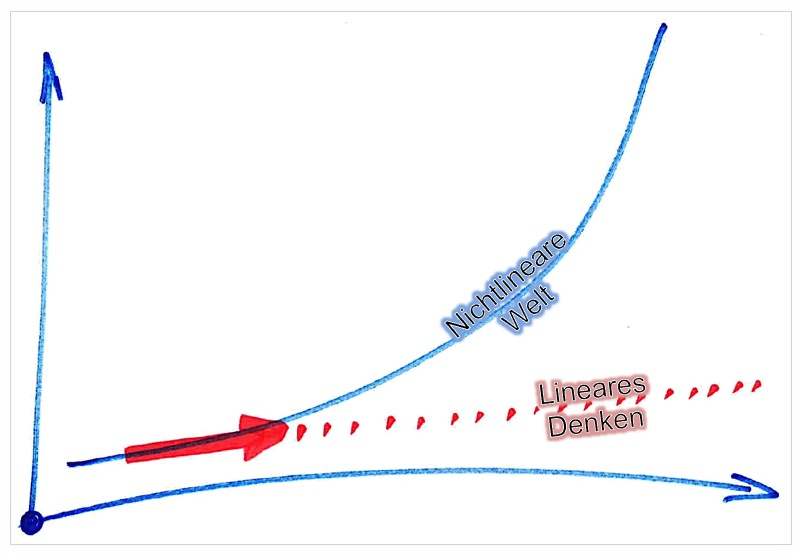 DIGITALE TRANSFORMATION – Reicht es, Trends zu folgen?