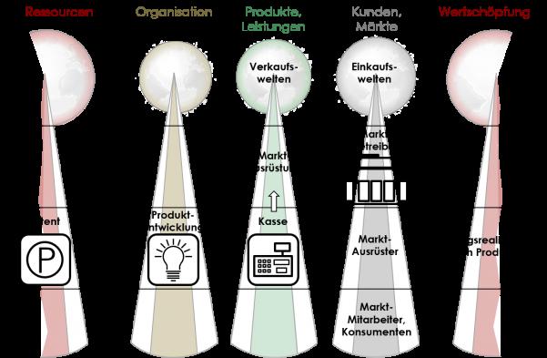 Geschäftsmodell, Hersteller, Produzent, Produkt, Kasse, WOIS