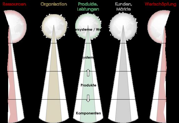 Geschäftsmodell, vertikale Integration, WOIS