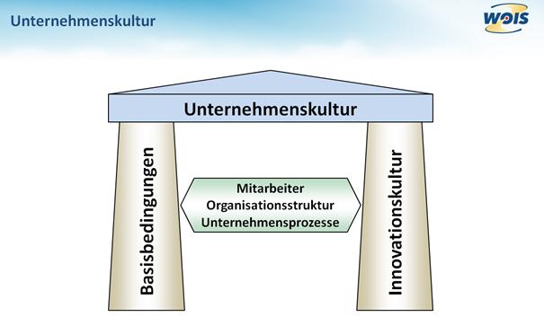 Gestützt durch Basisbedingungen und Innovationskultur