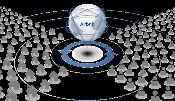 Airbnb Plattform
