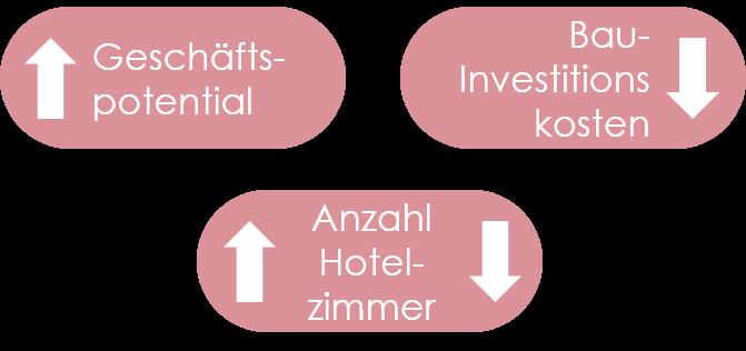Widerspruch der Hotel-Branche