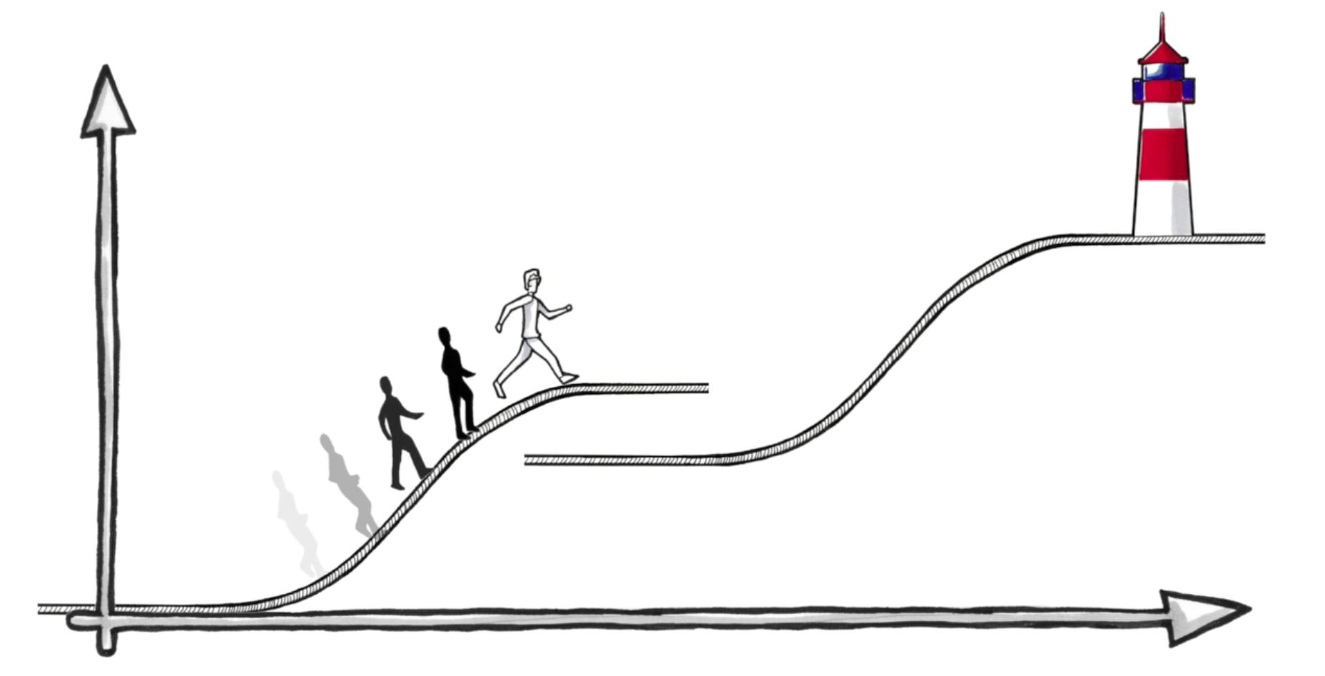 Mechanismus der Geschäftsmodellinnovation