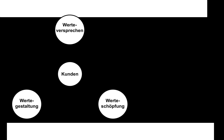 Definition Geschäftsmodell