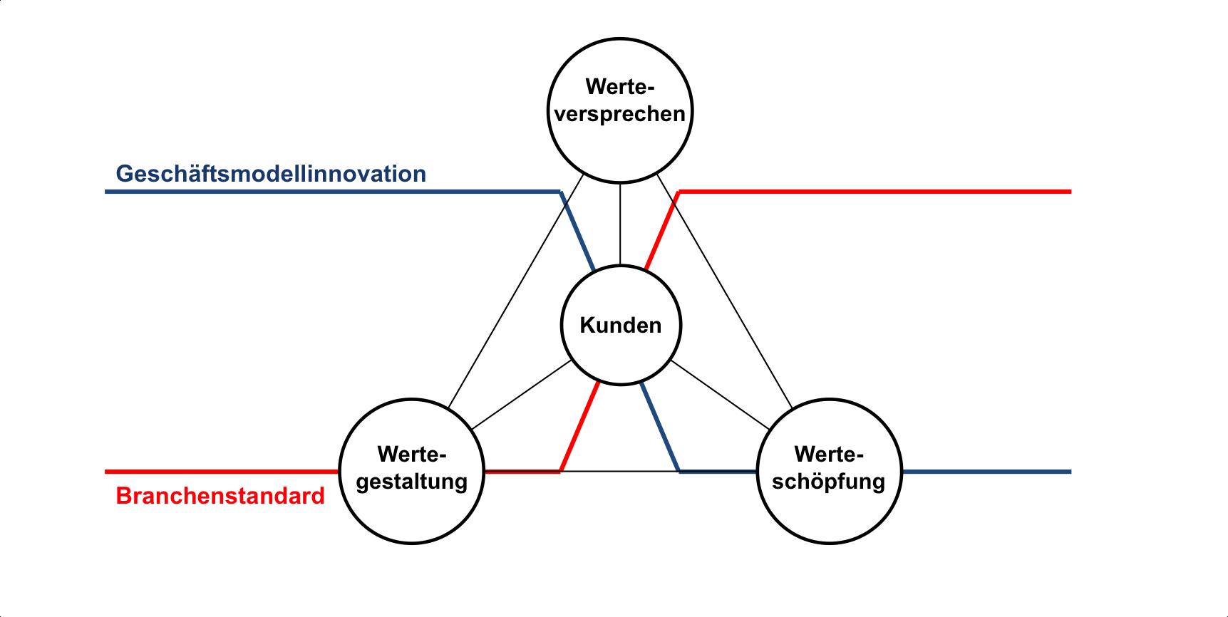 Geschäftsmodellinnovation – Ansatz und Nutzen