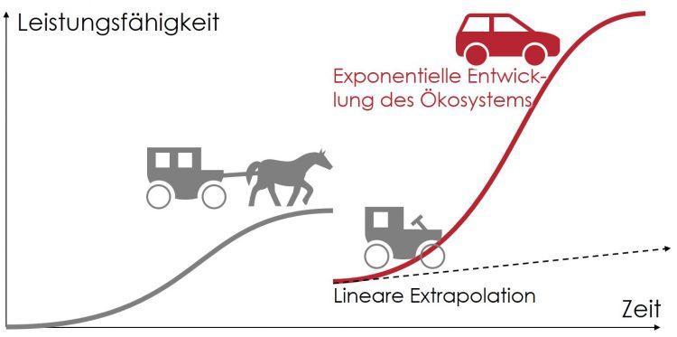 Abbildung 4: Das Automobil - Eine disruptive Innovation