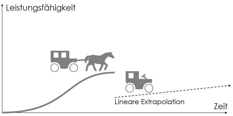Abbildung 3: Das Automobil - eine disruptive Technologie oder nur eine inkrementelle Innovation?