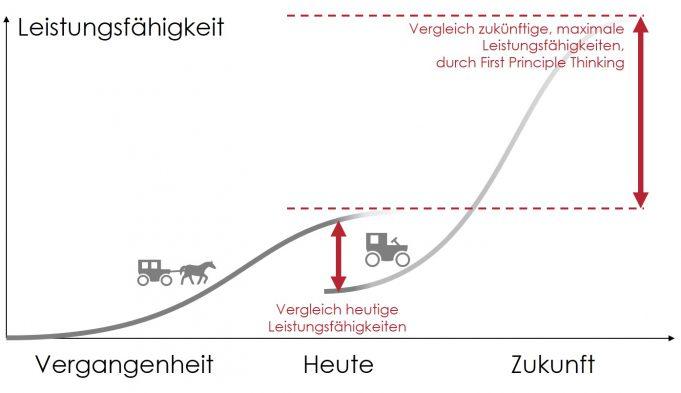 Abbildung 6: Abschätzung maximale Leistungsfähigkeit durch First Principle Thinking