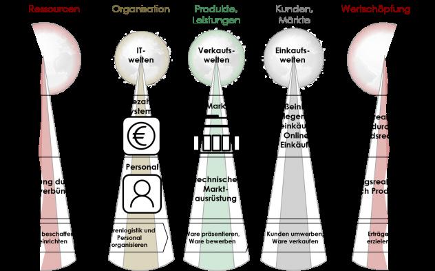 Geschäftsmodell, Betreiber, Marktbetreiber, Amazon Go, WOIS