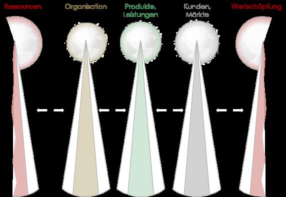 Geschäftsmodell, Strategie, strategische Einflüsse, WOIS