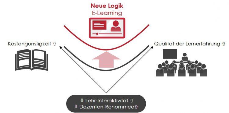 WOIS Widerspruchsmodell zur Beschreibung der Disruption des Bildungssektors durch E-Learning