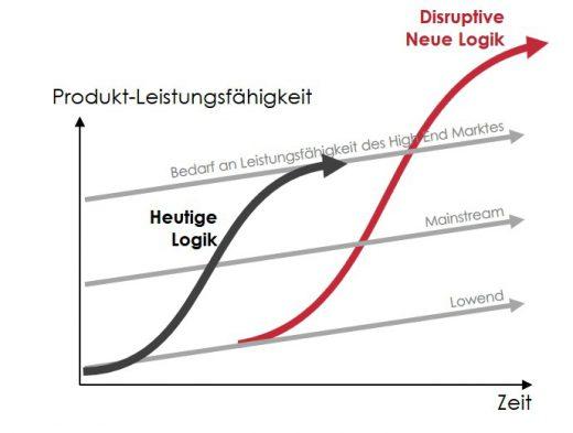 Disruptionsmodell nach Christensen vereint mit dem S-Kurvenmodell