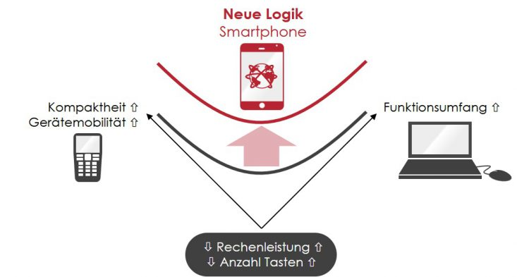 WOIS Widerspruchsmodell zur Beschreibung der Disruption durch das Smartphone